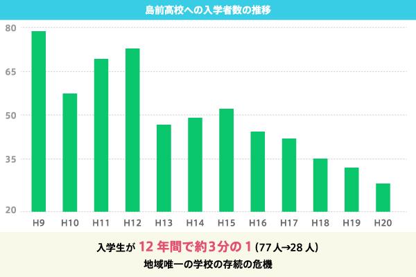 島前高校への入学者数の推移